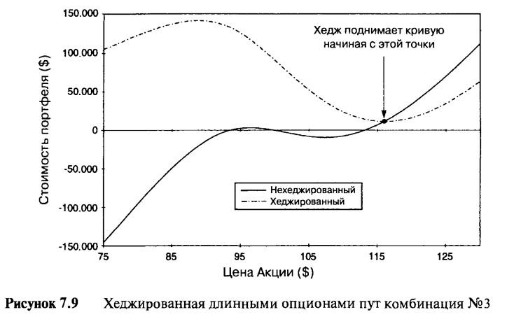 Рисунок 7.9. Хеджированная длинными опционами пут комбинация №3