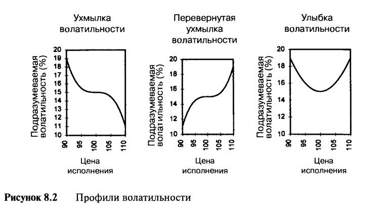 Рисунок 8.2. Профили волатильности